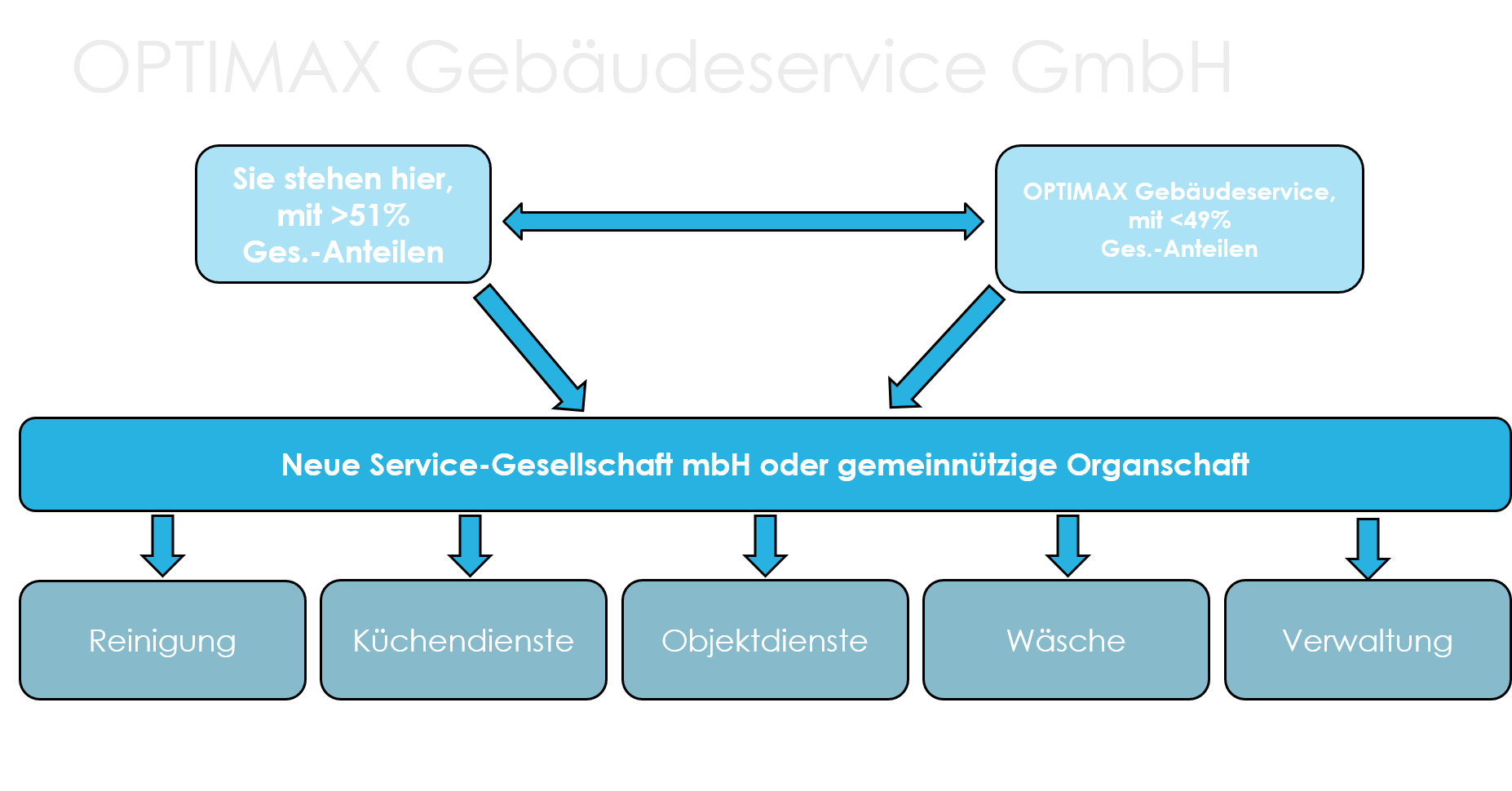 Optimax Gebäudeservice Systempartnerschaften